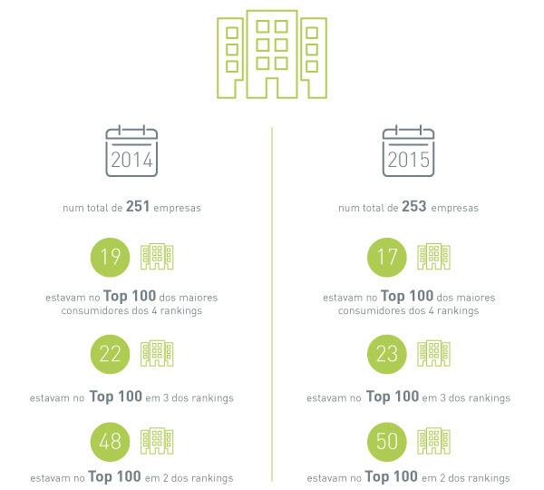 Maiores consumidores de serviços de Facilities reduzem em 6% os seus consumos em 2015